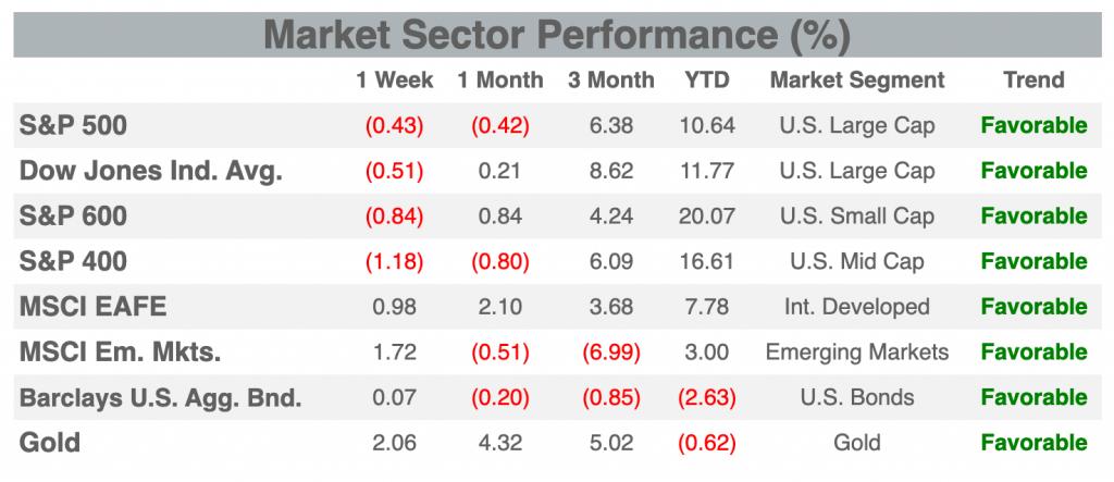 Market Sector Performance chart