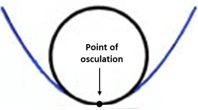 Point of osculation